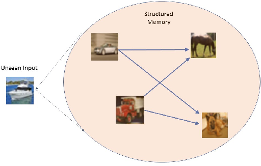 Figure 4 for Structured Memory based Deep Model to Detect as well as Characterize Novel Inputs