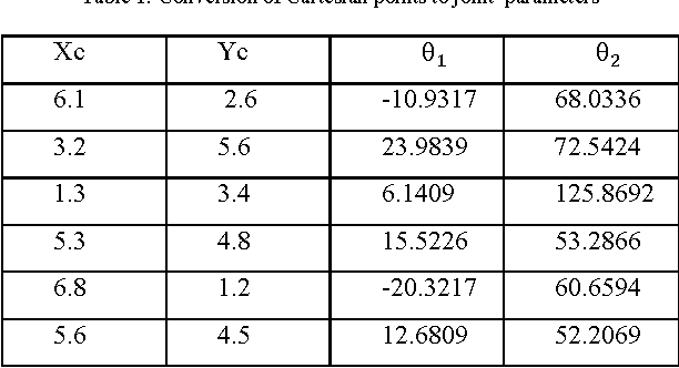 Table 1 from Analysis and application of 2 D O F robotic arm