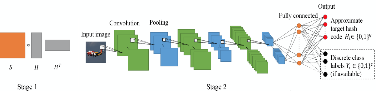 Figure 1 for A survey on deep hashing for image retrieval