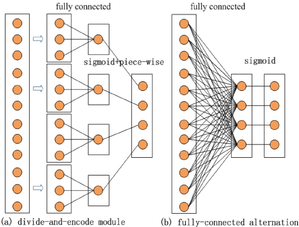 Figure 3 for A survey on deep hashing for image retrieval