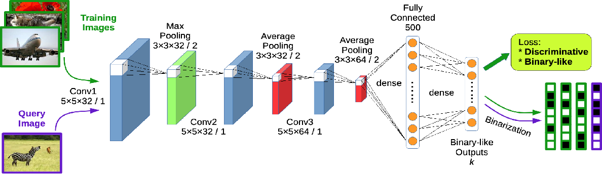 Figure 4 for A survey on deep hashing for image retrieval