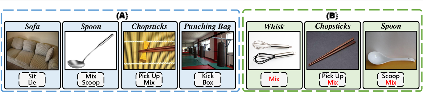 Figure 3 for One-Shot Object Affordance Detection in the Wild
