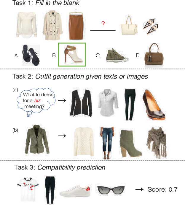 Figure 1 for Learning Fashion Compatibility with Bidirectional LSTMs