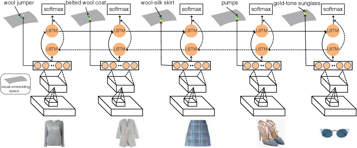 Figure 3 for Learning Fashion Compatibility with Bidirectional LSTMs