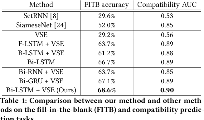 Figure 2 for Learning Fashion Compatibility with Bidirectional LSTMs