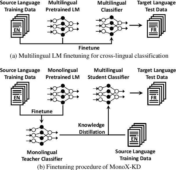 Figure 1 for Can Monolingual Pretrained Models Help Cross-Lingual Classification?