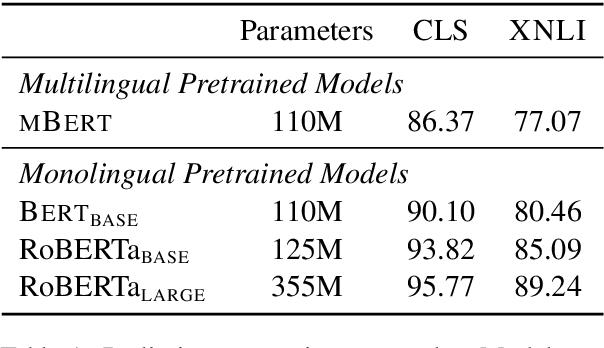 Figure 2 for Can Monolingual Pretrained Models Help Cross-Lingual Classification?