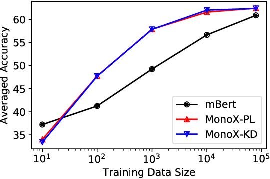 Figure 4 for Can Monolingual Pretrained Models Help Cross-Lingual Classification?