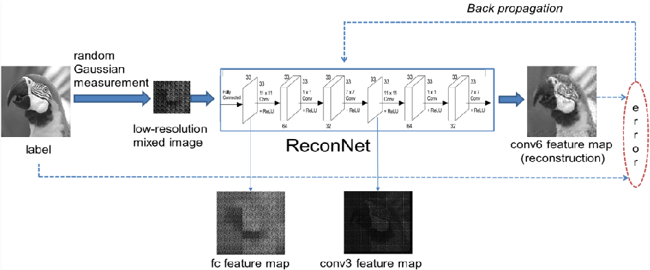 Figure 1 for Adaptive Measurement Network for CS Image Reconstruction
