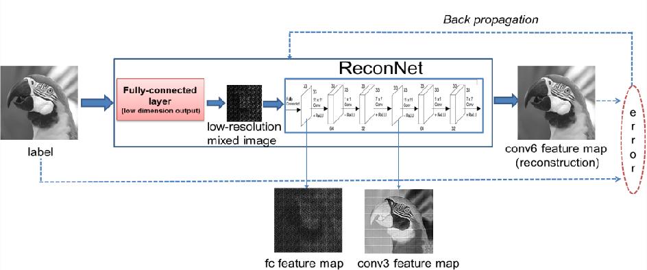 Figure 4 for Adaptive Measurement Network for CS Image Reconstruction