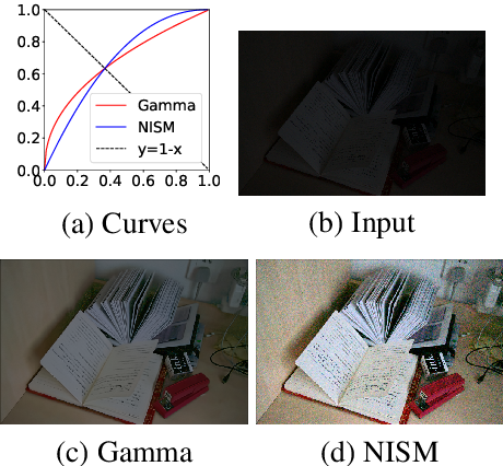 Figure 3 for SID-NISM: A Self-supervised Low-light Image Enhancement Framework