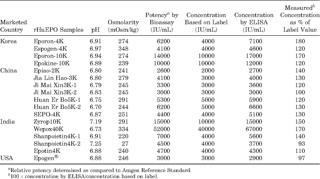Biochemical assessment of erythropoietin products from Asia versus