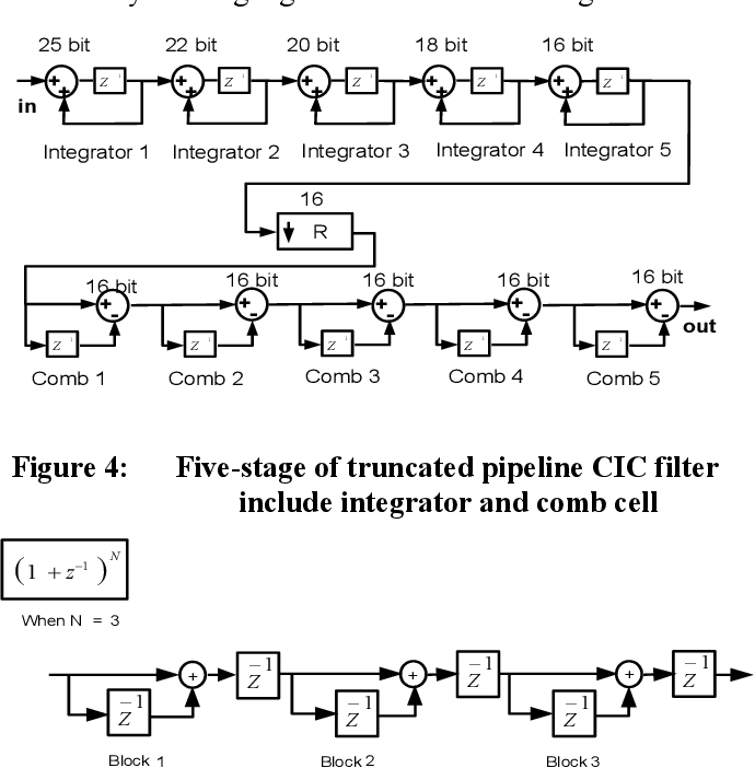 PDF] An Improved Recursive and Non-recursive Comb Filter for DSP