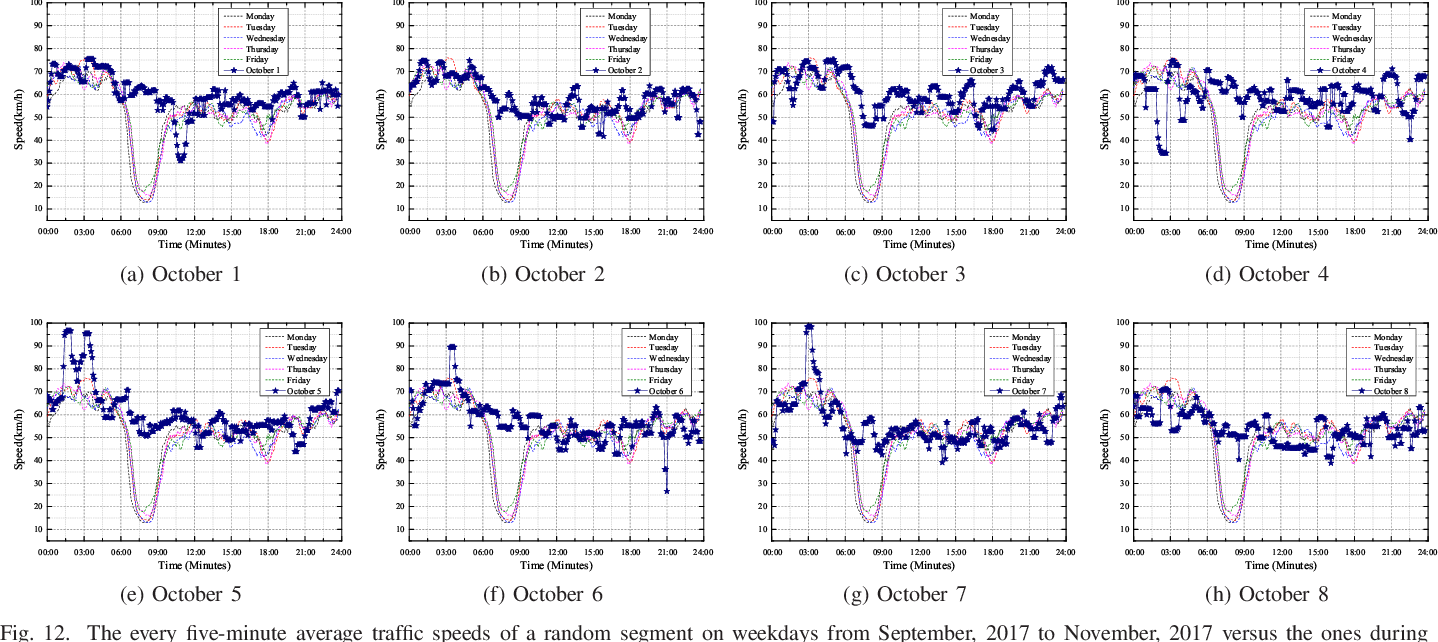 Figure 4 for Short-term Road Traffic Prediction based on Deep Cluster at Large-scale Networks