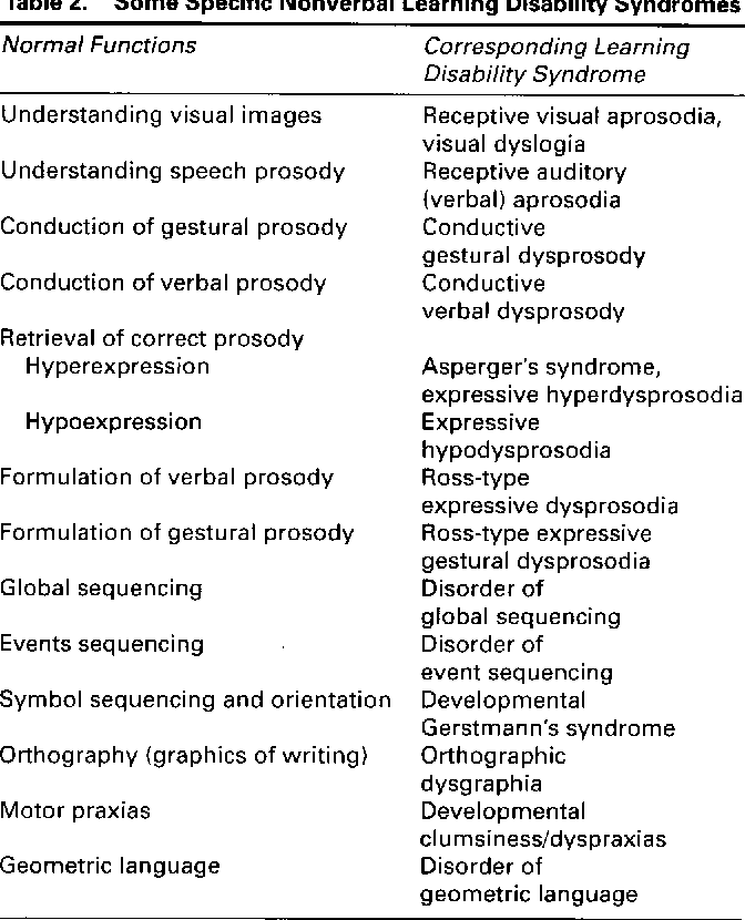 What Is Non Verbal Learning Disorder >> Table 2 From Nonverbal Learning Disabilities Asperger S Syndrome