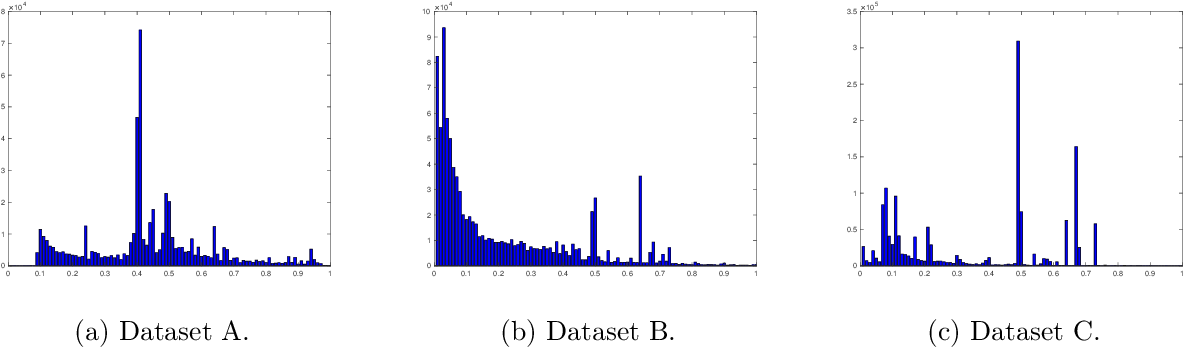 Figure 3 for Learning to Bid Optimally and Efficiently in Adversarial First-price Auctions
