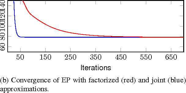 Figure 1 for Approximate Inference for Nonstationary Heteroscedastic Gaussian process Regression