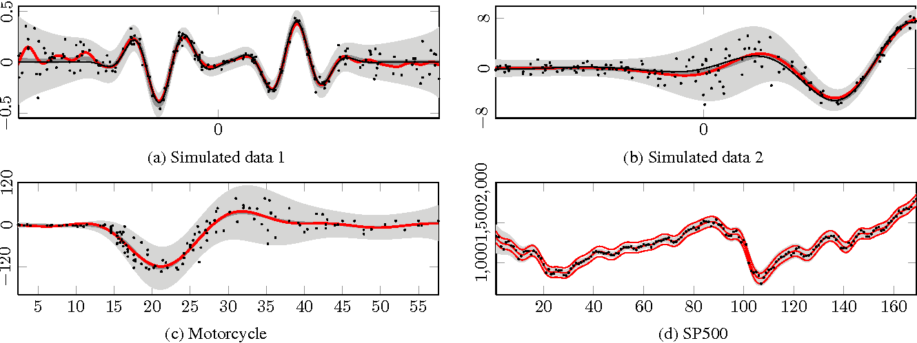 Figure 3 for Approximate Inference for Nonstationary Heteroscedastic Gaussian process Regression
