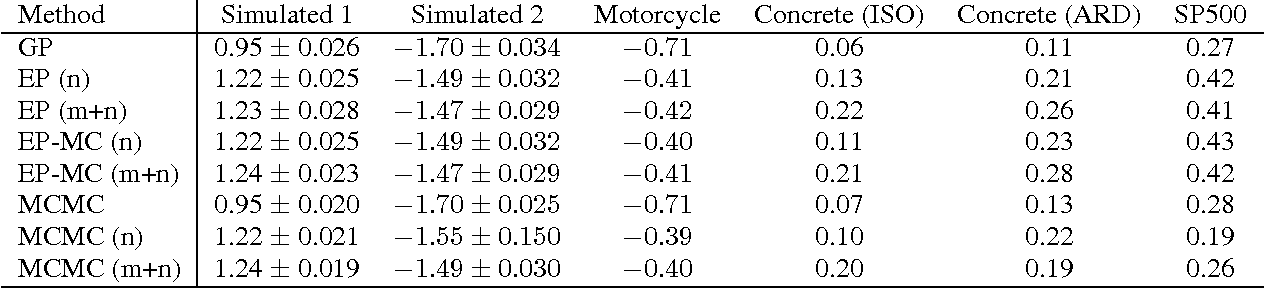 Figure 2 for Approximate Inference for Nonstationary Heteroscedastic Gaussian process Regression