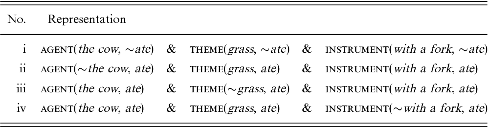 Retrieving Implicit Positive Meaning From Negated Statements