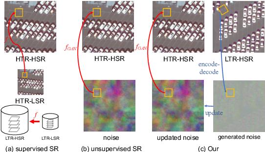 Figure 1 for Unsupervised Remote Sensing Super-Resolution via Migration Image Prior