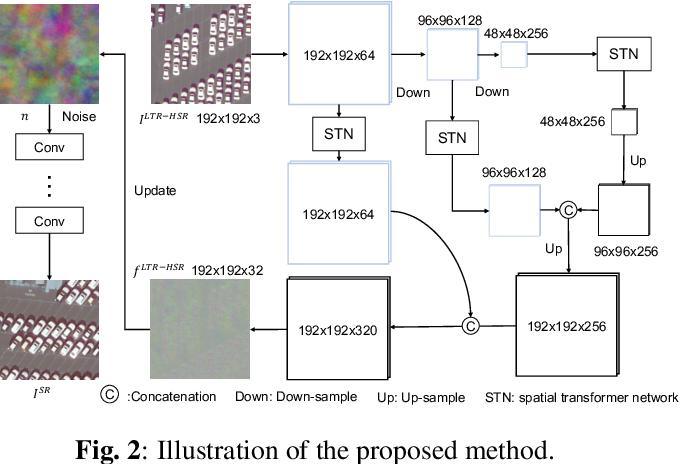 Figure 3 for Unsupervised Remote Sensing Super-Resolution via Migration Image Prior