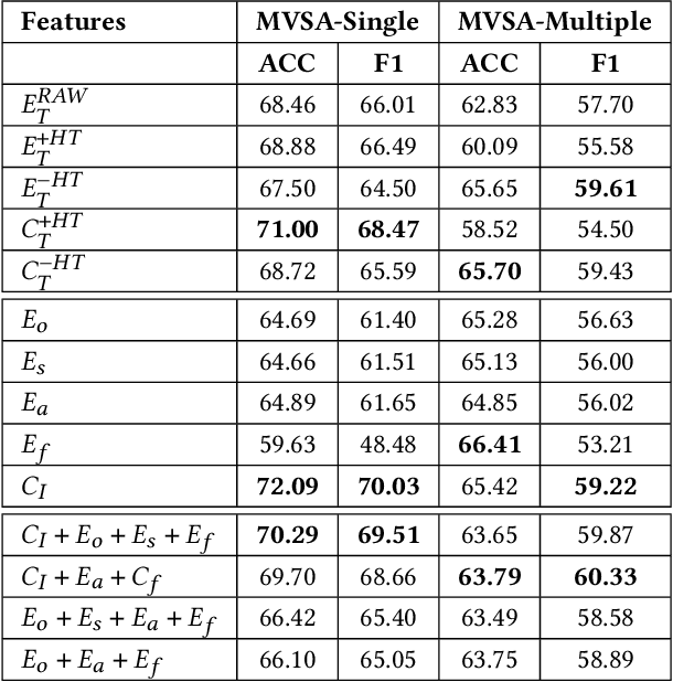 Figure 2 for A Fair and Comprehensive Comparison of Multimodal Tweet Sentiment Analysis Methods