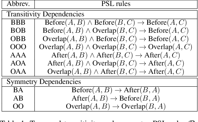 Figure 2 for Clinical Temporal Relation Extraction with Probabilistic Soft Logic Regularization and Global Inference