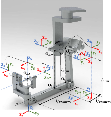 Figure 1 for A Reliable Gravity Compensation Control Strategy for dVRK Robotic Arms With Nonlinear Disturbance Forces