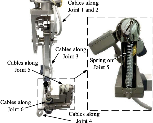 Figure 3 for A Reliable Gravity Compensation Control Strategy for dVRK Robotic Arms With Nonlinear Disturbance Forces