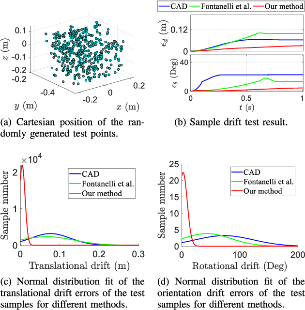Figure 2 for A Reliable Gravity Compensation Control Strategy for dVRK Robotic Arms With Nonlinear Disturbance Forces