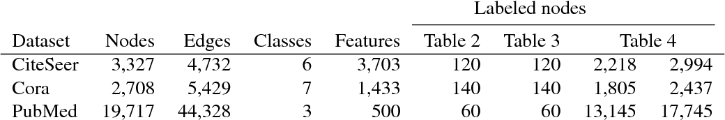 Figure 1 for Attention-based Graph Neural Network for Semi-supervised Learning