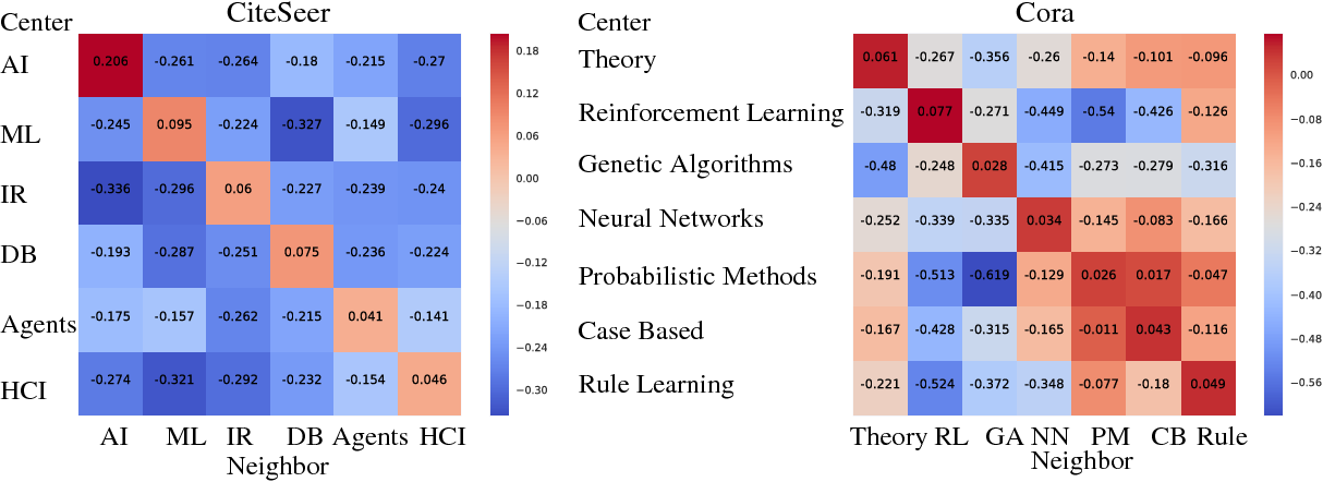 Figure 2 for Attention-based Graph Neural Network for Semi-supervised Learning