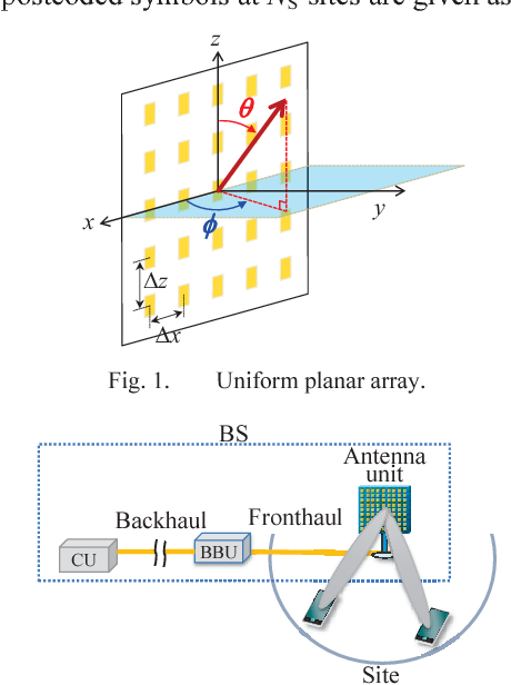 Figure 2 from Digital beamforming algorithm for 5G low-SHF