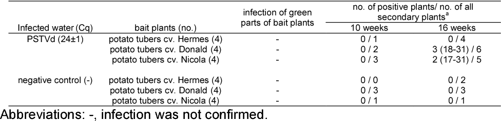 Table 5 from Survival and transmission of potato virus Y