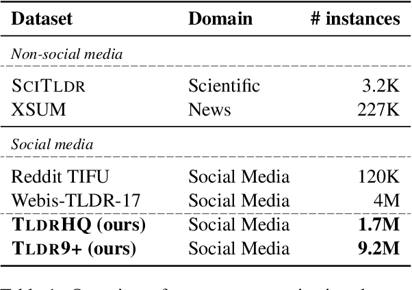 Figure 2 for TLDR9+: A Large Scale Resource for Extreme Summarization of Social Media Posts