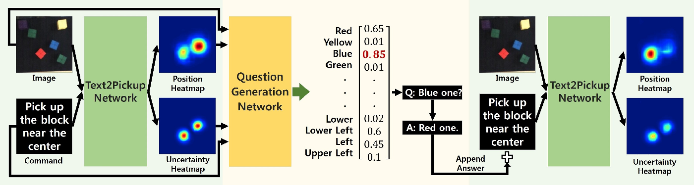 Figure 1 for Interactive Text2Pickup Network for Natural Language based Human-Robot Collaboration