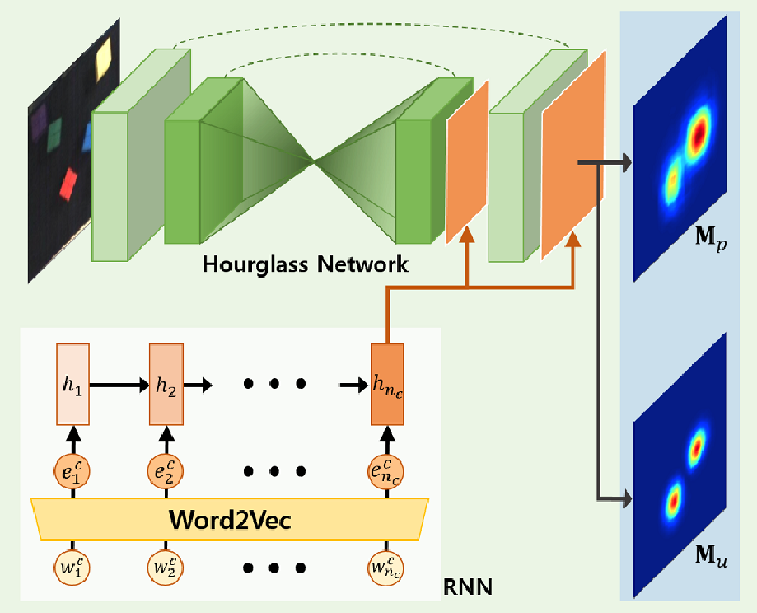 Figure 2 for Interactive Text2Pickup Network for Natural Language based Human-Robot Collaboration