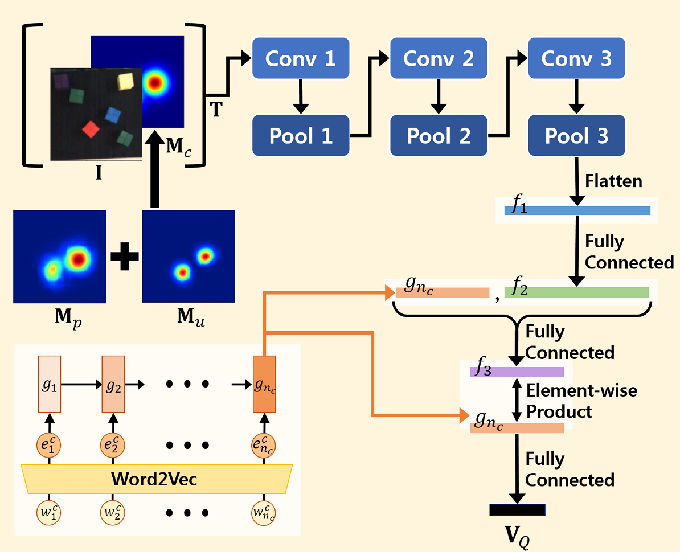 Figure 3 for Interactive Text2Pickup Network for Natural Language based Human-Robot Collaboration