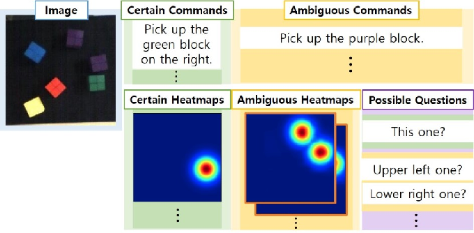 Figure 4 for Interactive Text2Pickup Network for Natural Language based Human-Robot Collaboration