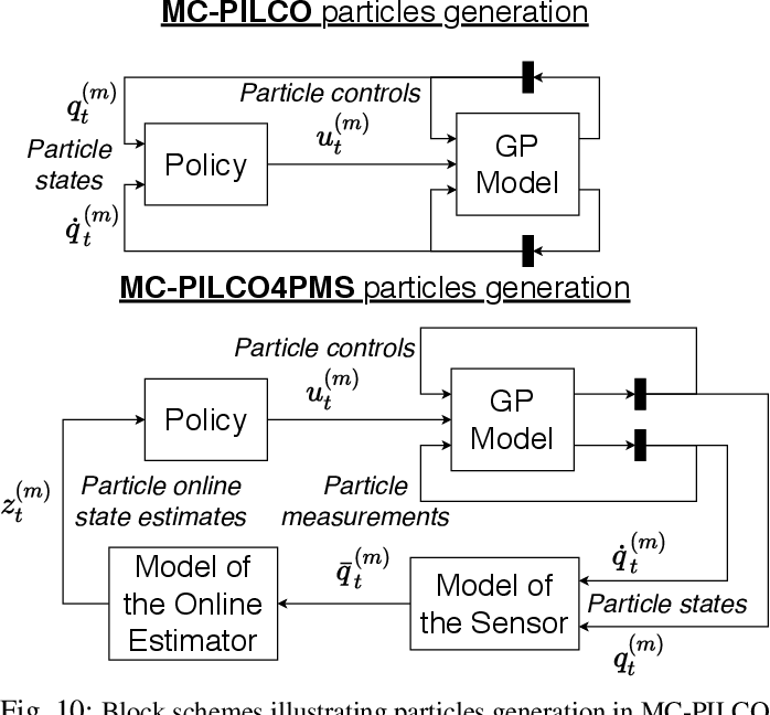 Figure 2 for Model-Based Policy Search Using Monte Carlo Gradient Estimation with Real Systems Application