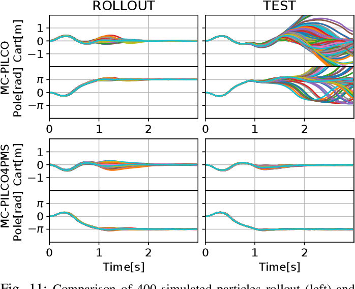 Figure 3 for Model-Based Policy Search Using Monte Carlo Gradient Estimation with Real Systems Application
