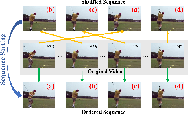 Figure 1 for Unsupervised Representation Learning by Sorting Sequences