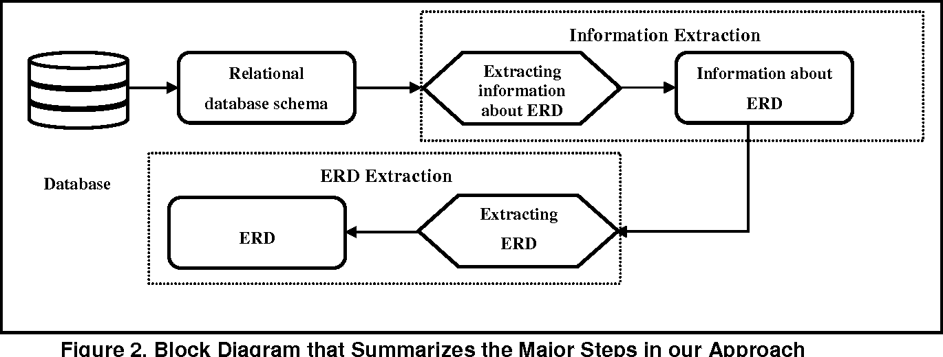 Extracting Entity Relationship Diagram (ERD) From Relational ...