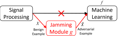 Figure 3 for Transfer Learning for EEG-Based Brain-Computer Interfaces: A Review of Progress Made Since 2016