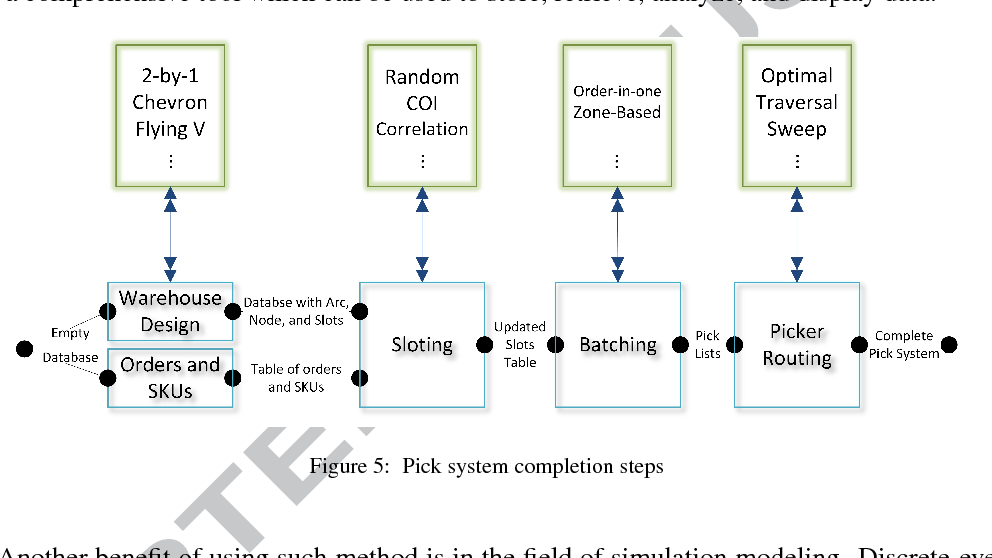 Figure 5 from Warehouse Operations Data Structure (WODS): A data
