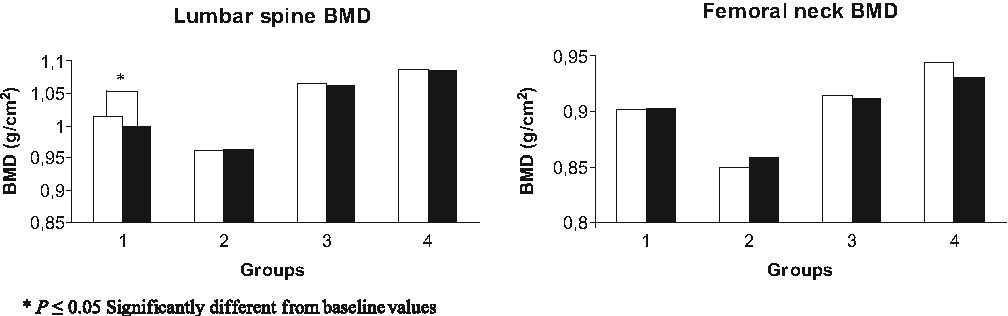 Fig. 1 BMD variation pre- and post-intervention between each experimental group