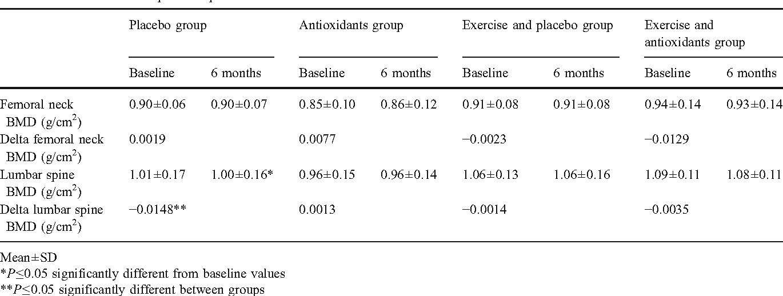Table 2 BMD variations in postmenopausal women