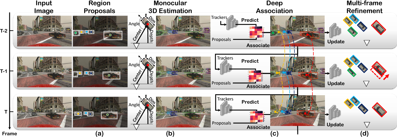 Figure 3 for Joint Monocular 3D Vehicle Detection and Tracking