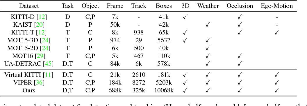 Figure 2 for Joint Monocular 3D Vehicle Detection and Tracking